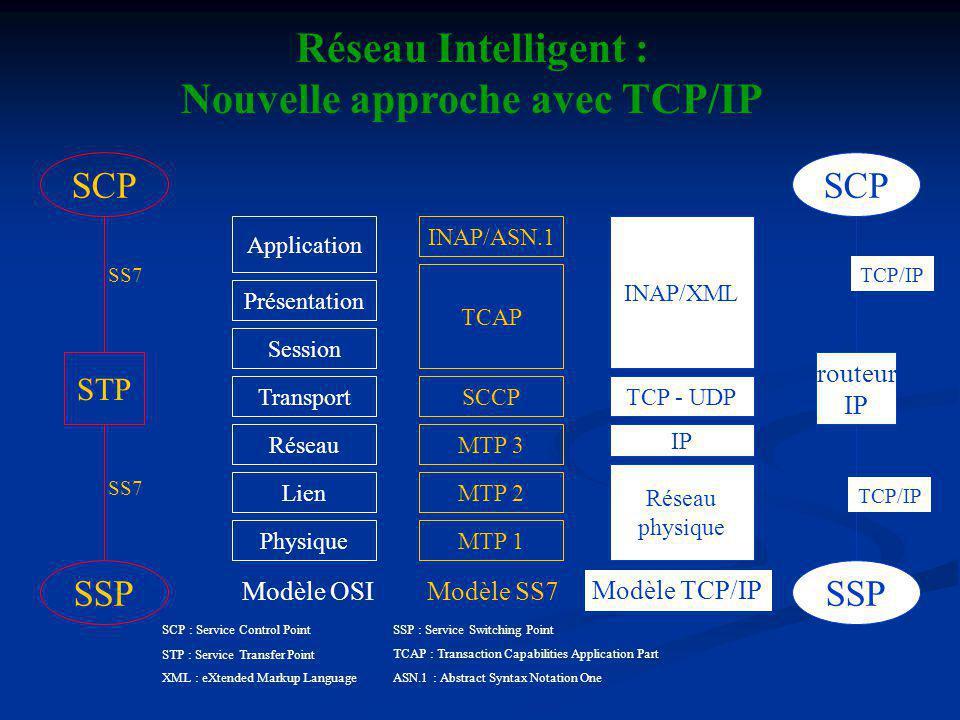 Réseau Intelligent : Nouvelle approche avec TCP/IP Physique Lien Réseau Transport Session Présentation Application Modèle OSI SSP SCP STP SSP SCP routeur IP SS7 TCP/IP MTP 1 MTP 2 MTP 3 SCCP TCAP INAP/ASN.1 Modèle SS7 Réseau physique IP TCP - UDP INAP/XML Modèle TCP/IP TCAP : Transaction Capabilities Application Part SCP : Service Control Point STP : Service Transfer Point XML : eXtended Markup LanguageASN.1 : Abstract Syntax Notation One SSP : Service Switching Point