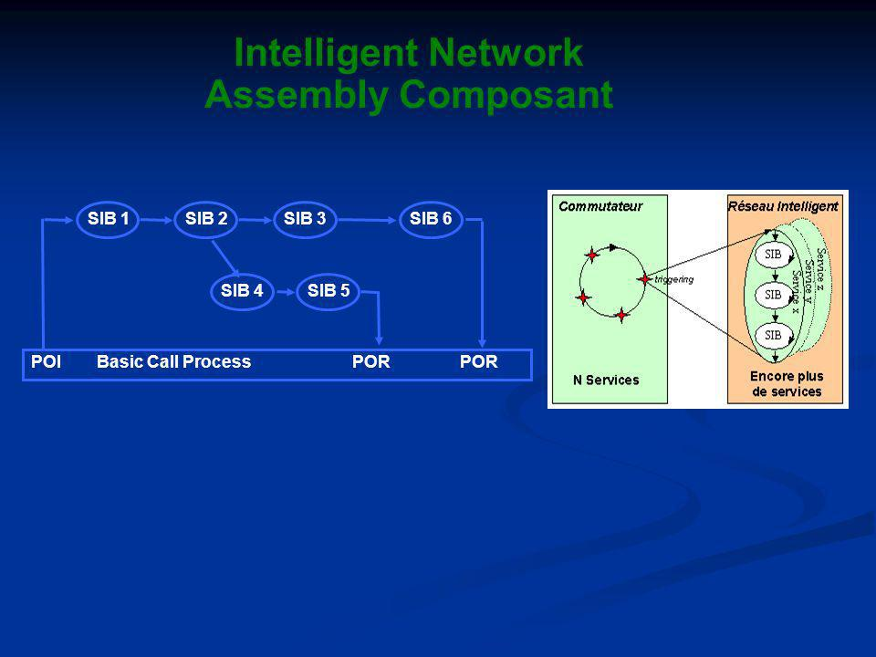 Intelligent Network Assembly Composant SIB 1SIB 2SIB 3 SIB 4SIB 5 SIB 6 POIBasic Call Process POR POR