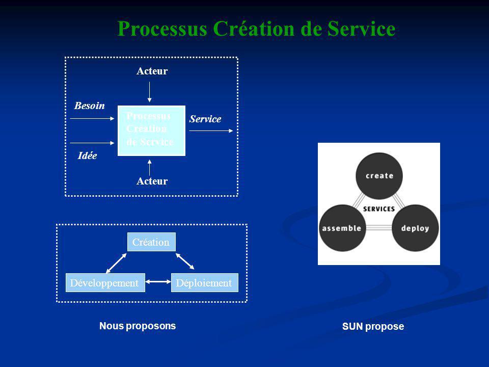 Besoin Idée Service Acteur Processus Création de Service Développement Création Déploiement Processus Création de Service SUN propose Nous proposons