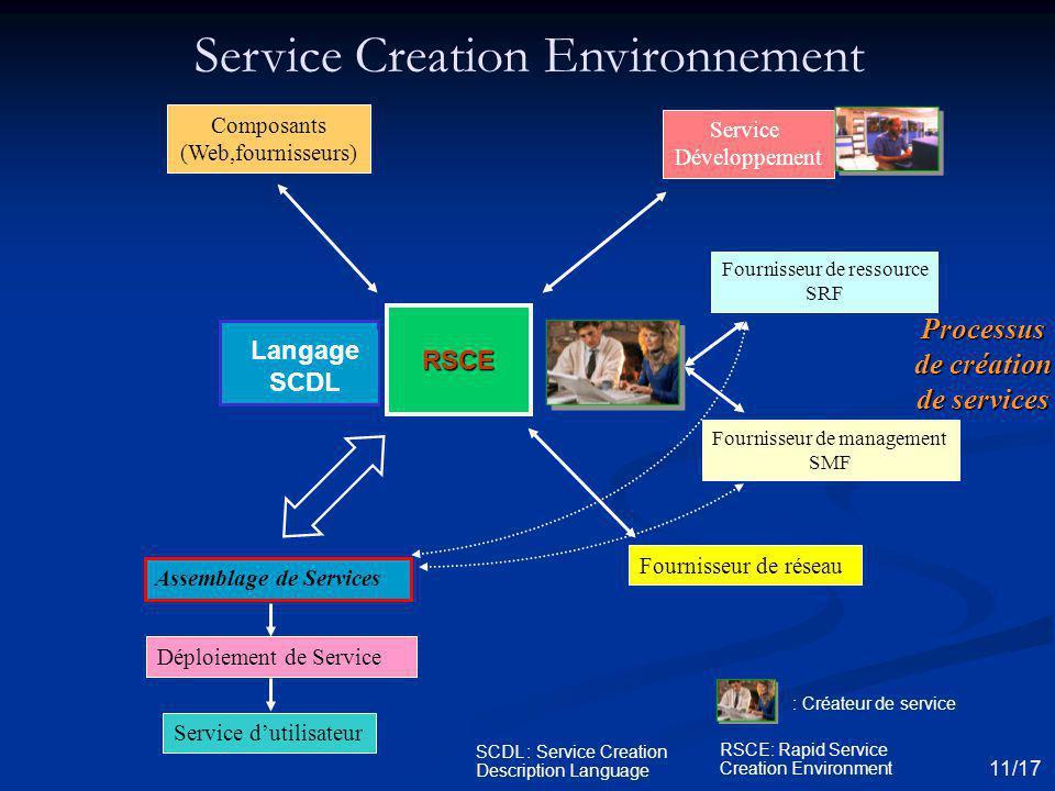 RSCE Assemblage de Services Composants (Web,fournisseurs) Service Développement Fournisseur de réseau Déploiement de Service Service dutilisateur Four
