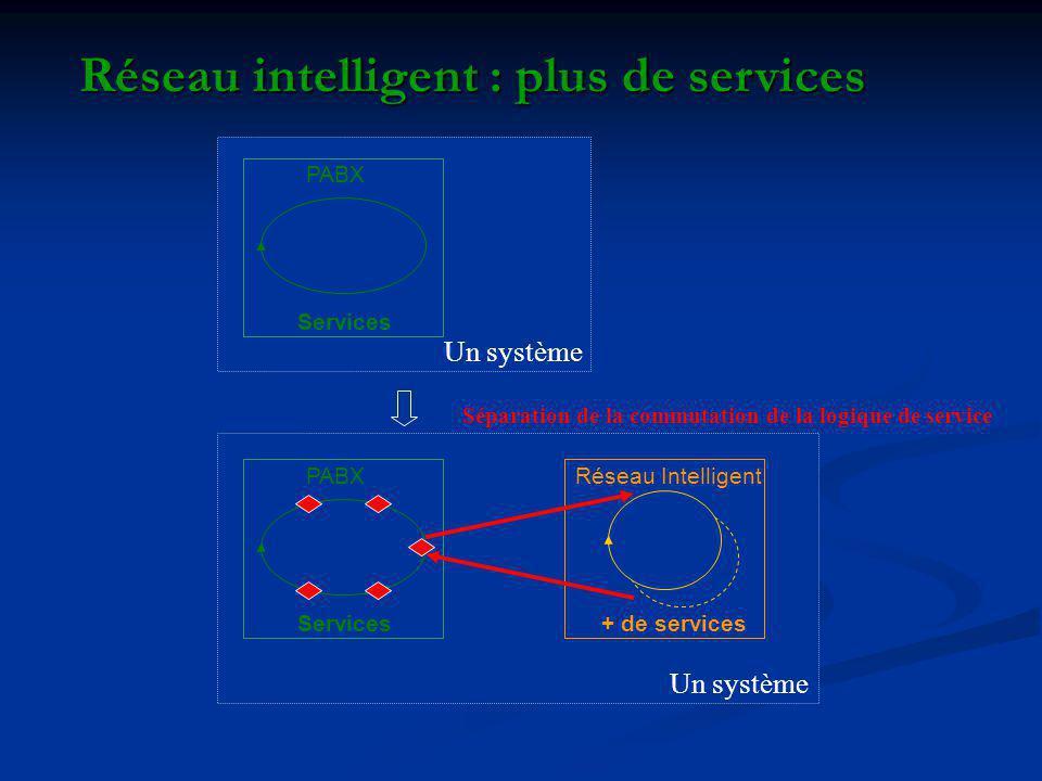 Réseau intelligent : plus de services PABX Services PABX Services Réseau Intelligent + de services Un système Séparation de la commutation de la logique de service