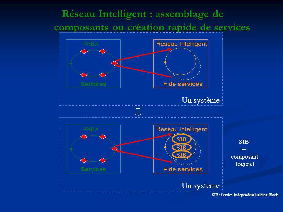 Réseau Intelligent : assemblage de composants ou création rapide de services PABX Services Réseau Intelligent + de services Un système PABX Services R