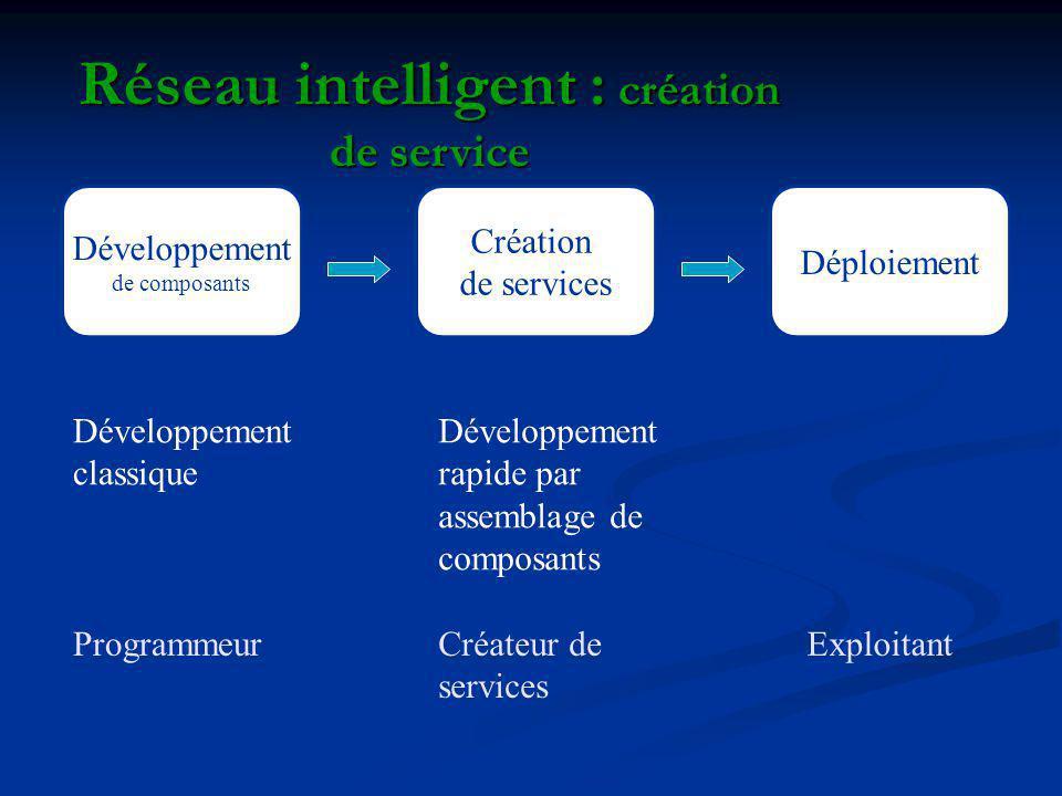 Réseau intelligent : création de service Développement de composants Création de services Déploiement Développement classique Développement rapide par assemblage de composants Créateur de services ProgrammeurExploitant