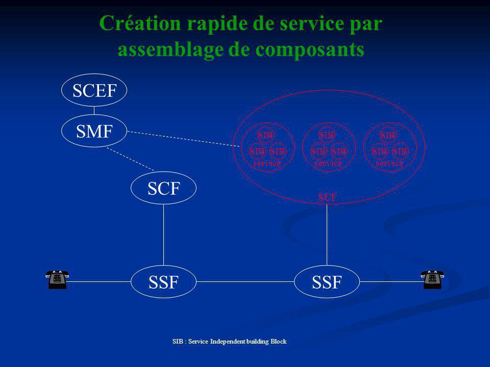 SCF service Création rapide de service par assemblage de composants SSF SCF SIB : Service Independent building Block SIB SMF SCEF