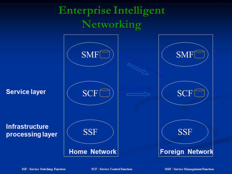 Enterprise Intelligent Networking SSF : Service Switching FunctionSMF : Service Management FunctionSCF : Service Control Function User profile User lo