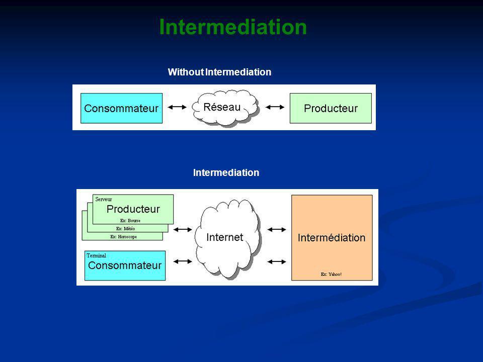 Intermediation Without Intermediation Intermediation