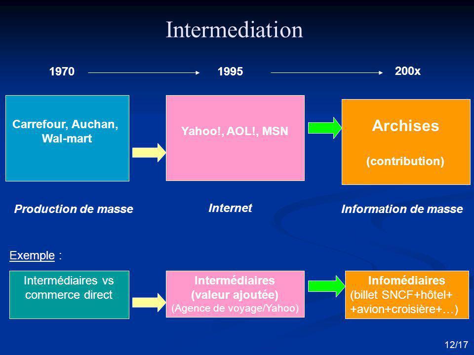 Intermédiaires (valeur ajoutée) (Agence de voyage/Yahoo) Intermédiaires vs commerce direct Infomédiaires (billet SNCF+hôtel+ +avion+croisière+…) Inter