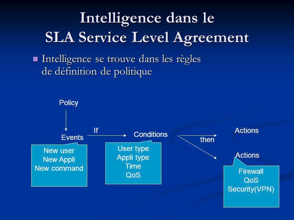 Intelligence dans le SLA Service Level Agreement Intelligence se trouve dans les règles de définition de politique Intelligence se trouve dans les règles de définition de politique Policy Events Conditions IfActions then New user New Appli New command User type Appli type Time QoS Firewall QoS Security(VPN)