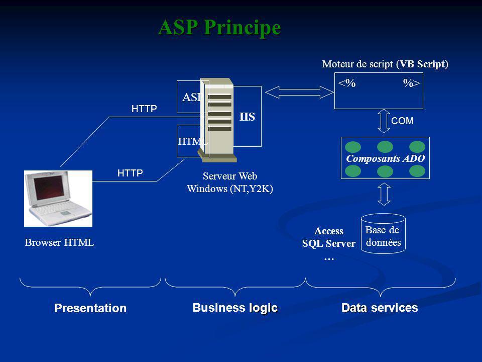 IIS Composants ADO Base de données Browser HTML Serveur Web Windows (NT,Y2K) Moteur de script (VB Script) ASPPrincipe ASP Principe Access SQL Server … HTTP COM Presentation logic Business logic Data Data services HTTP HTML ASP