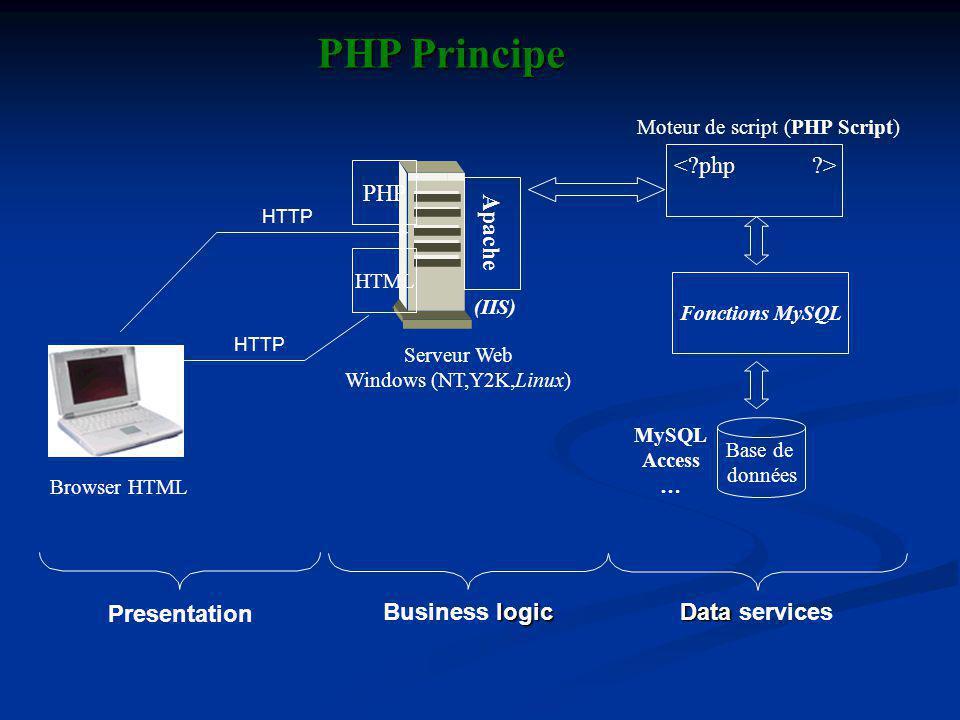 Fonctions MySQL Base de données Browser HTML Serveur Web Windows (NT,Y2K,Linux) Moteur de script (PHP Script) PHP Principe MySQL Access … Apache Presentation logic Business logic Data Data services (IIS) HTTP HTML PHP