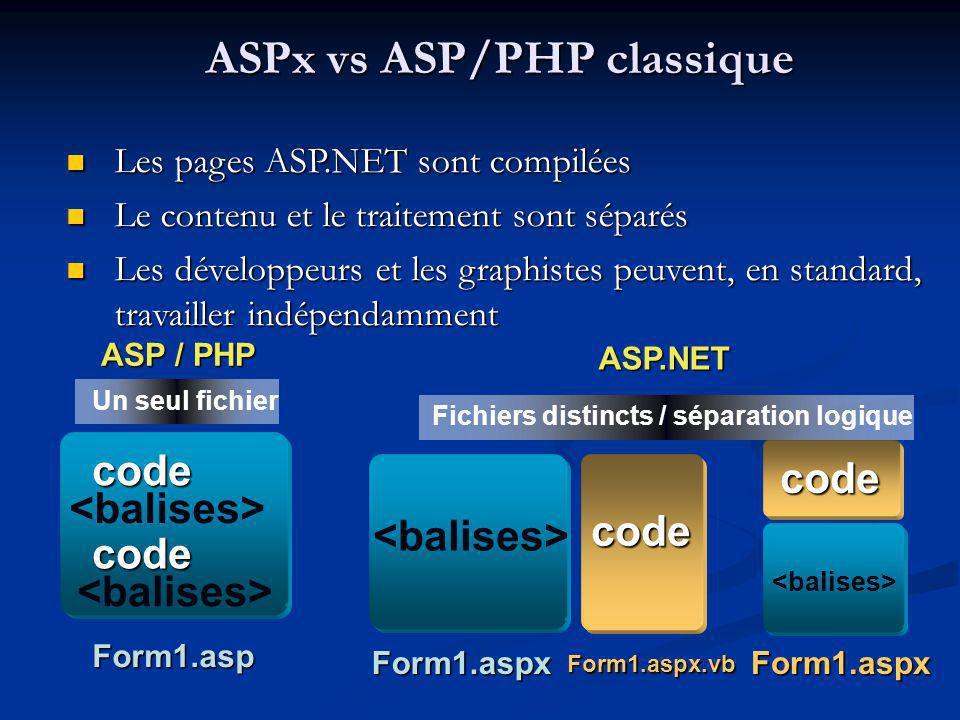 Les pages ASP.NET sont compilées Les pages ASP.NET sont compilées Le contenu et le traitement sont séparés Le contenu et le traitement sont séparés Les développeurs et les graphistes peuvent, en standard, travailler indépendamment Les développeurs et les graphistes peuvent, en standard, travailler indépendamment Form1.asp Form1.aspx Form1.aspx.vb code code Fichiers distincts / séparation logique Un seul fichier ASP / PHP ASP.NET code code Form1.aspx ASPx vs ASP/PHP classique