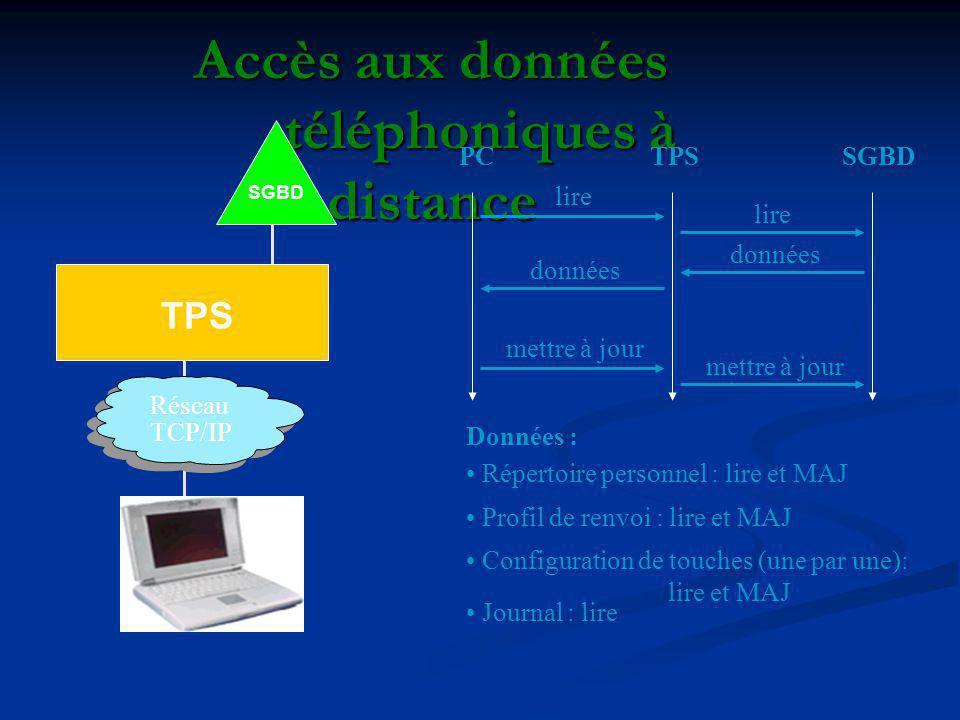 Accès aux données téléphoniques à distance TPS SGBD Réseau TCP/IP TPSSGBDPC lire données mettre à jour lire Données : Répertoire personnel : lire et M