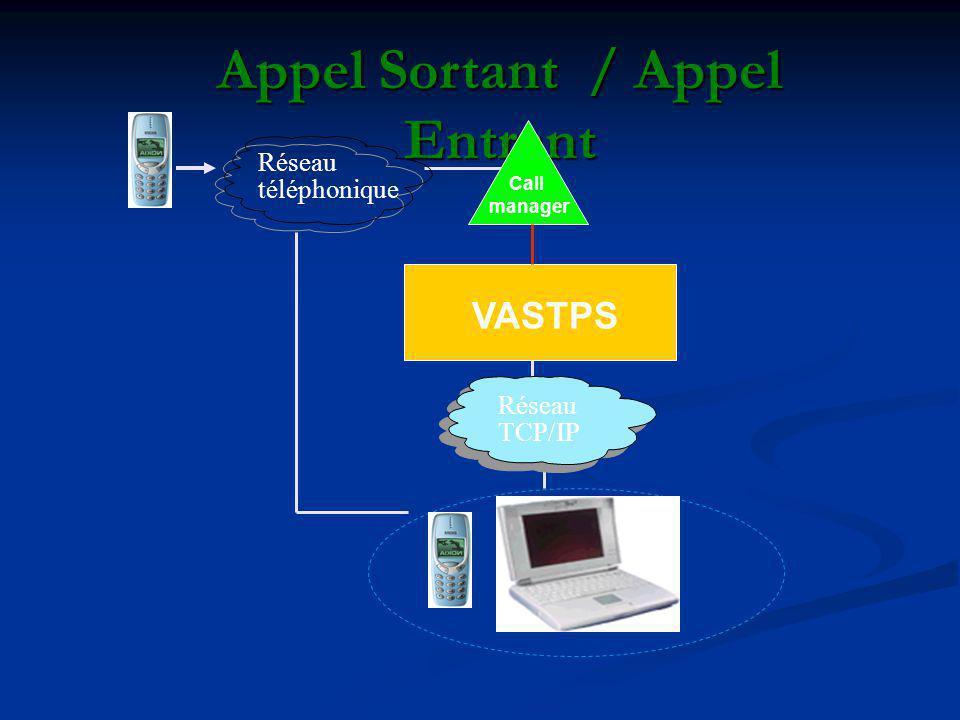 Appel Sortant / Appel Entrant VASTPS Call manager Réseau TCP/IP Réseau téléphonique