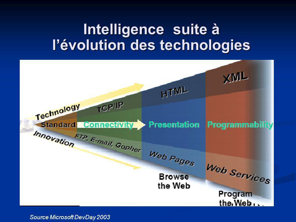 Source Microsoft DevDay 2003 Intelligence suite à lévolution des technologies