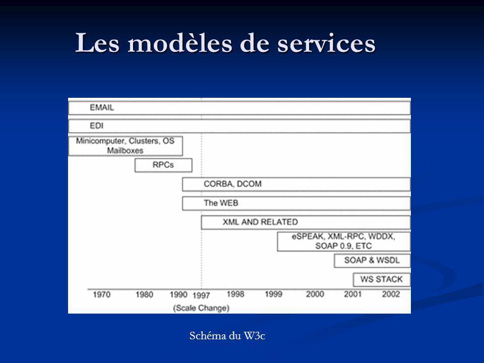 Les modèles de services Schéma du W3c