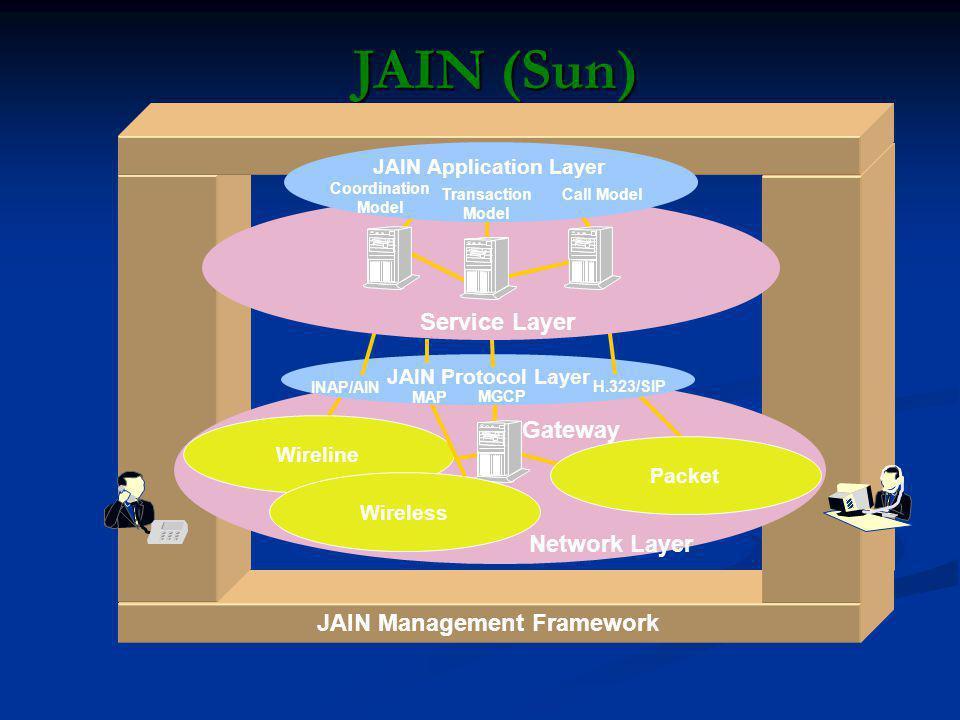 JAIN (Sun) JAIN Management Framework Network Layer Gateway Service Layer Wireline Packet INAP/AIN MGCP H.323/SIP JAIN Protocol Layer JAIN Application Layer Call Model Transaction Model Coordination Model Wireless MAP