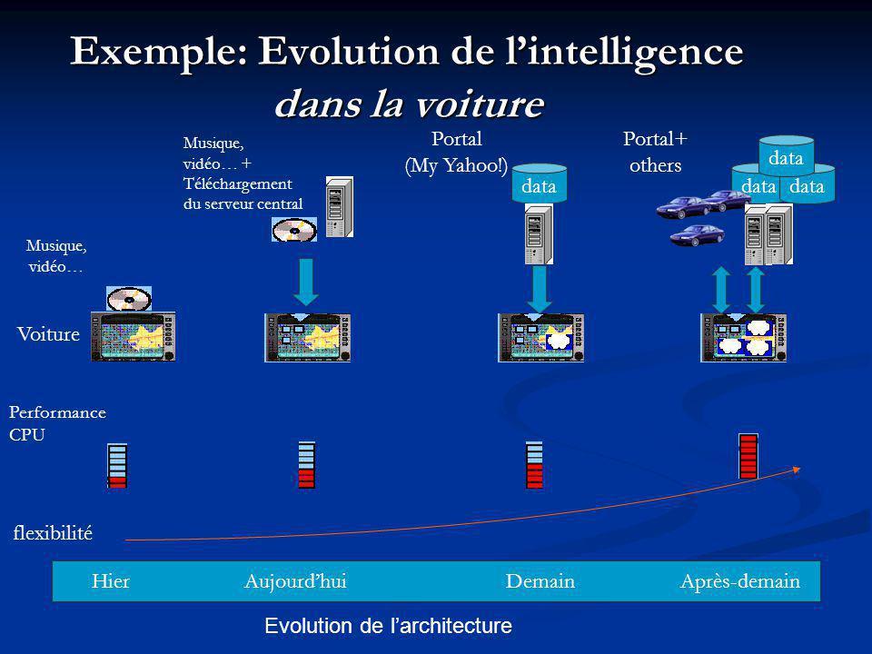 Exemple: Evolution de lintelligence dans la voiture HierAujourdhuiDemainAprès-demain flexibilité Performance CPU data Musique, vidéo… Portal (My Yahoo!) data Musique, vidéo… + Téléchargement du serveur central Voiture Evolution de larchitecture Portal+ others
