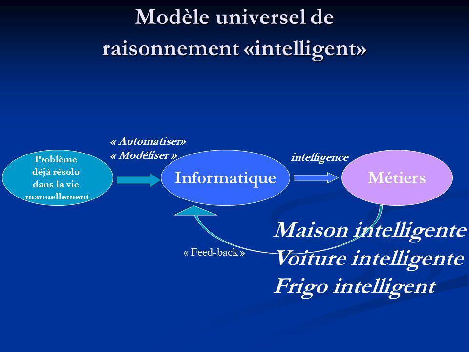 Modèle universel de raisonnement «intelligent» Problème déjà résolu dans la vie manuellement InformatiqueMétiers « Automatiser» « Modéliser » intellig
