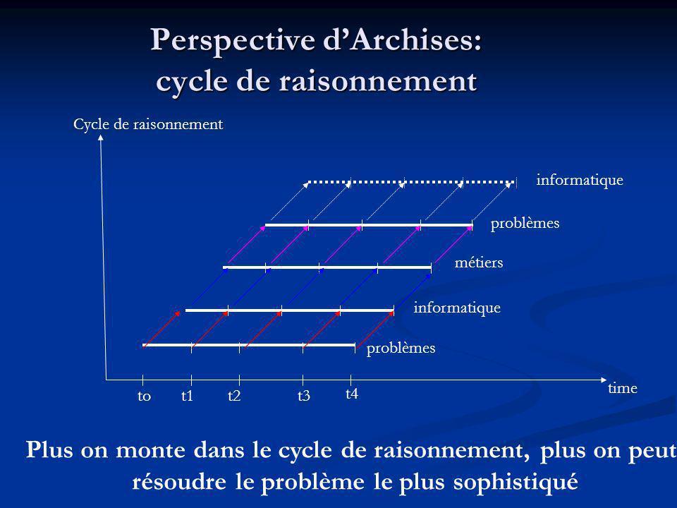 Perspective dArchises: cycle de raisonnement time problèmes informatique métiers problèmes informatique Cycle de raisonnement tot1t2t3 t4 Plus on monte dans le cycle de raisonnement, plus on peut résoudre le problème le plus sophistiqué