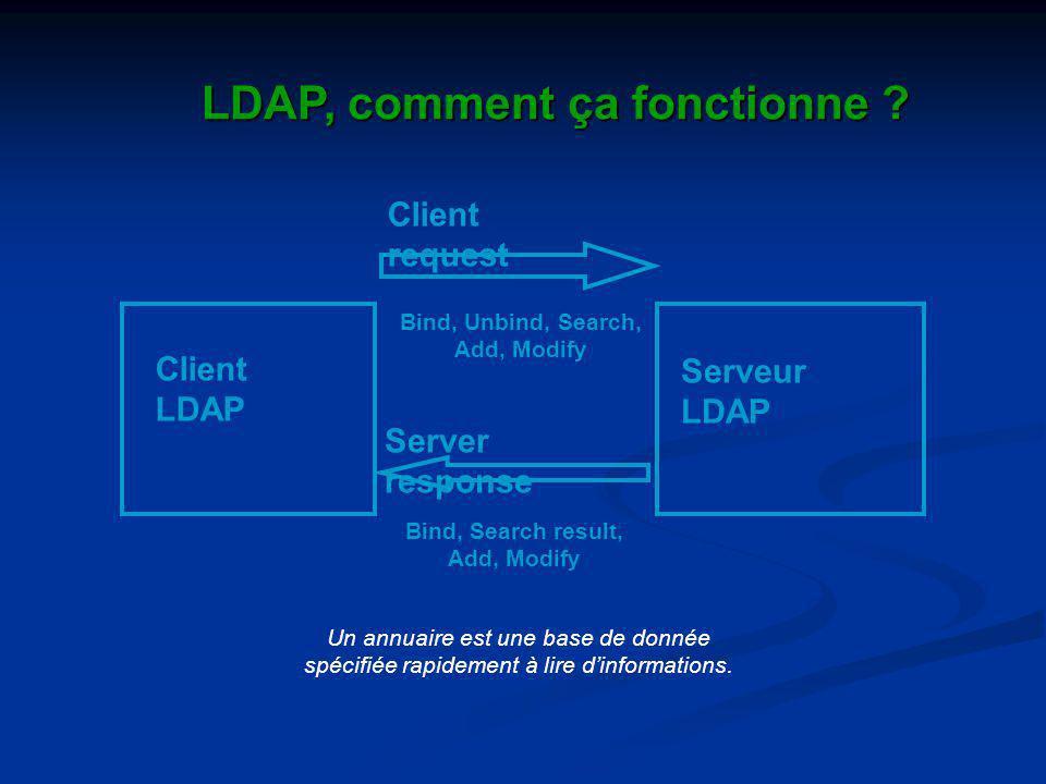 Client LDAP Serveur LDAP Client request Server response Bind, Unbind, Search, Add, Modify Bind, Search result, Add, Modify LDAP, comment ça fonctionne