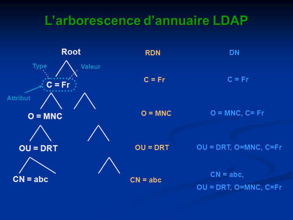 Root C = Fr O = MNC OU = DRT CN = abc Larborescence dannuaire LDAP RDN C = Fr O = MNC OU = DRT CN = abc DN CN = abc, C = Fr O = MNC, C= Fr OU = DRT, O