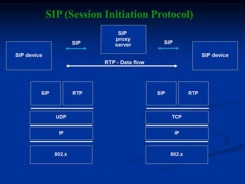 IP UDP 802.x SIPRTP IP TCP 802.x SIPRTP SIP device RTP - Data flow SIP device SIP proxy server SIP SIP (Session Initiation Protocol)