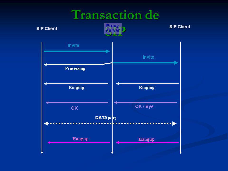 Transaction de SIP SIP Client Invite DATA (RTP) Invite SIP Client Proxy server Processing Ringing OK / Bye Hangup OK