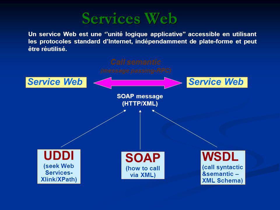Services Web UDDI (seek Web Services- Xlink/XPath) SOAP (how to call via XML) WSDL (call syntactic &semantic – XML Schema) Call semantic (message passing-RPC) SOAP message (HTTP/XML) Un service Web est une unité logique applicative accessible en utilisant les protocoles standard dInternet, indépendamment de plate-forme et peut être réutilisé.