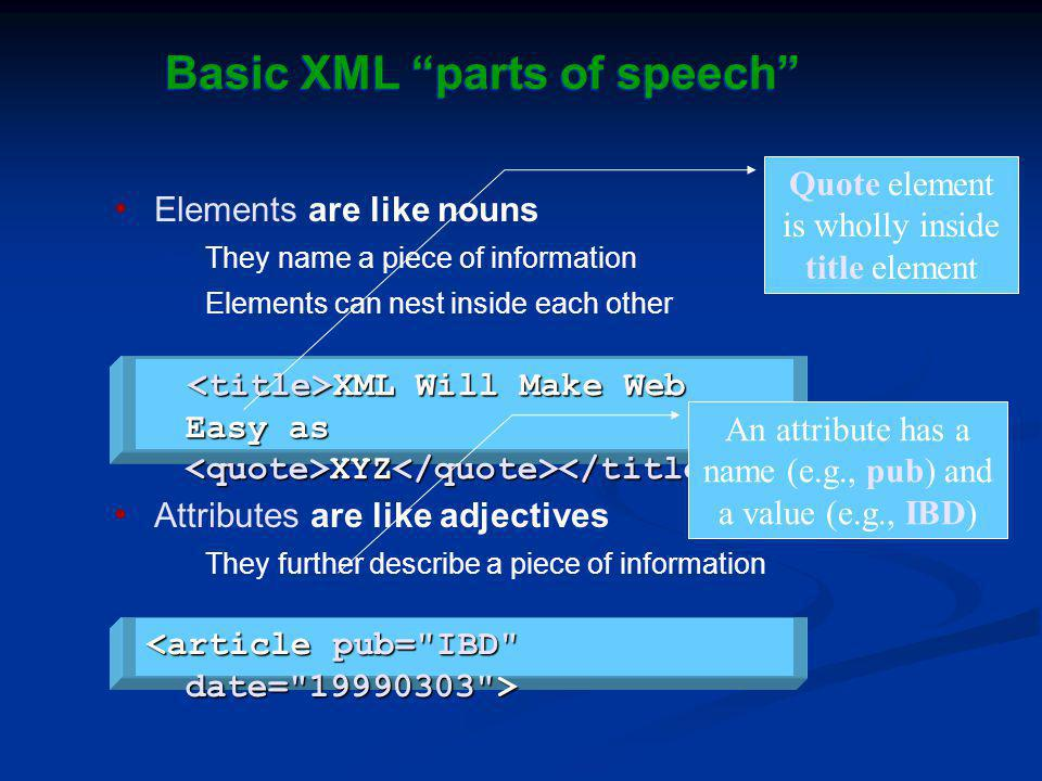 Basic XML parts of speech Elements are like nouns They name a piece of information Elements can nest inside each other Attributes are like adjectives