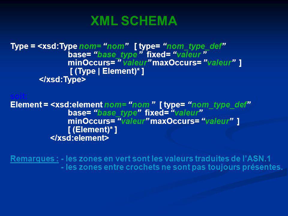 XML SCHEMA Remarques : - les zones en vert sont les valeurs traduites de lASN.1 - les zones entre crochets ne sont pas toujours présentes. Type = <xsd