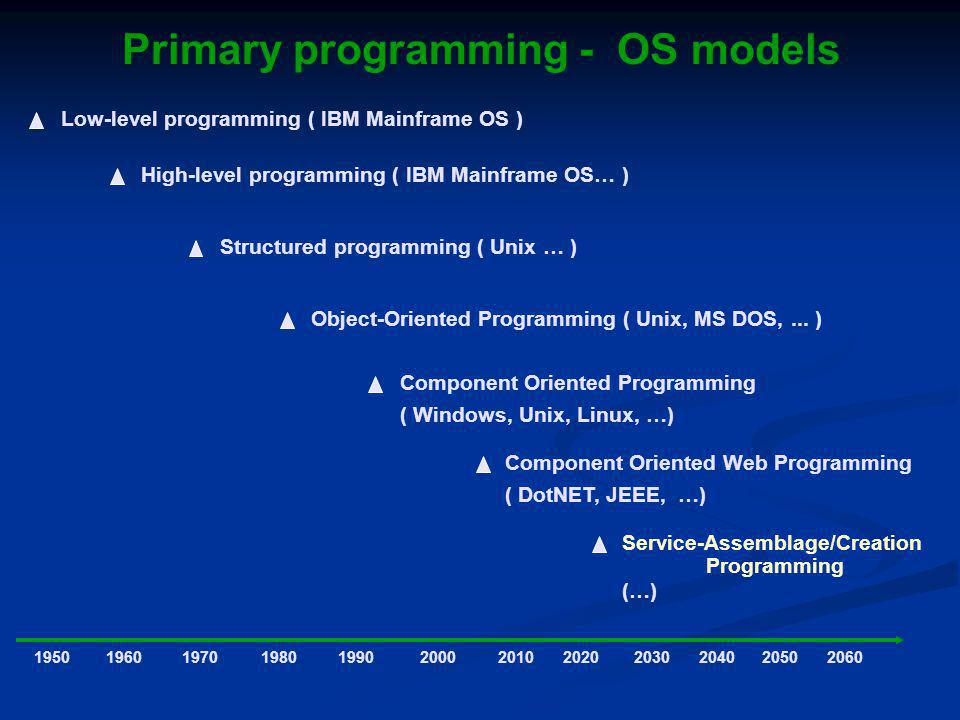 Primary programming - OS models Low-level programming ( IBM Mainframe OS ) 1950 High-level programming ( IBM Mainframe OS… ) 196019701980199020002010