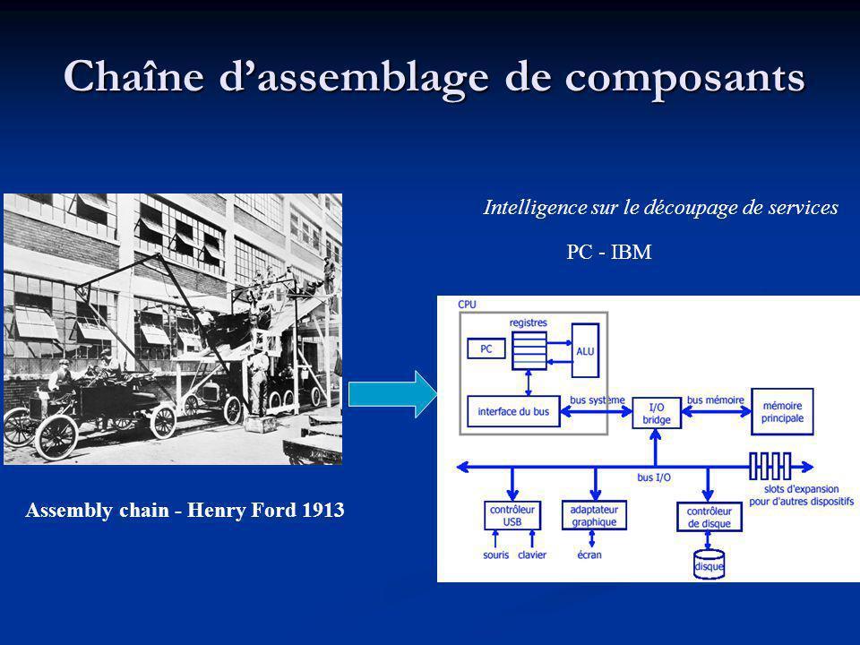 Chaîne dassemblage de composants Assembly chain - Henry Ford 1913 PC - IBM Intelligence sur le découpage de services