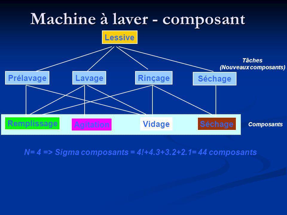 Machine à laver - composant Lessive Lavage Rinçage Séchage Remplissage Agitation VidageSéchage Prélavage N= 4 => Sigma composants = 4!+4.3+3.2+2.1= 44 composants Tâches (Nouveaux composants) Composants