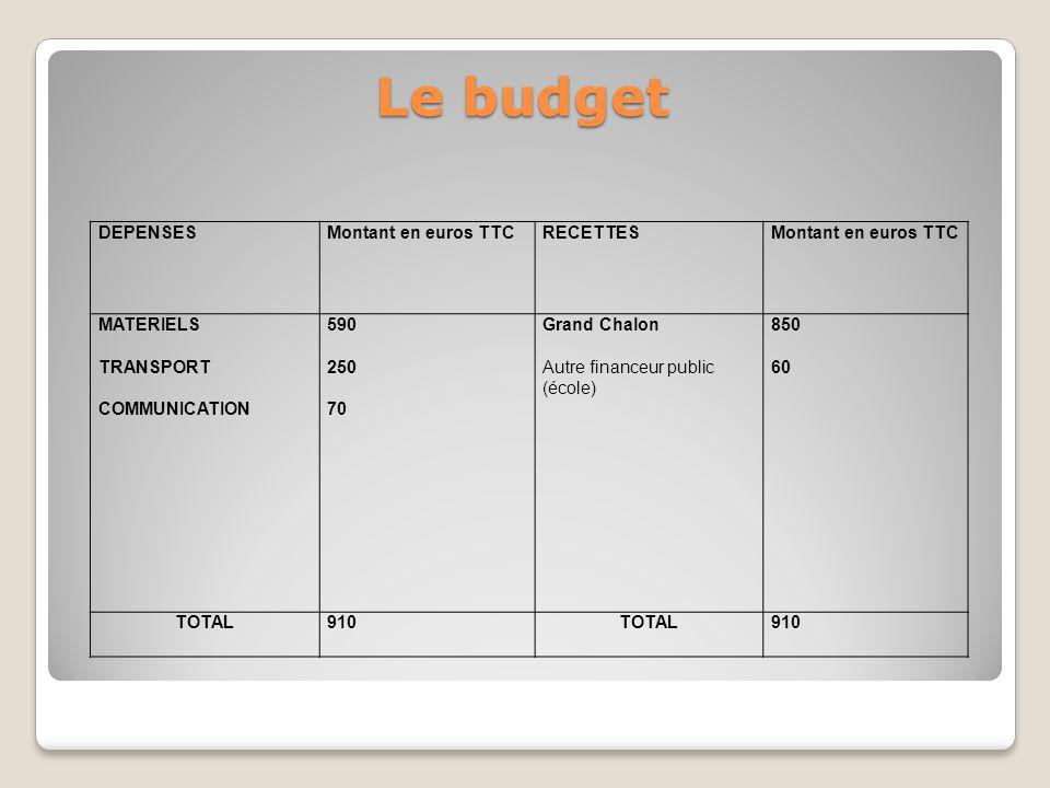 Le budget DEPENSESMontant en euros TTCRECETTESMontant en euros TTC MATERIELS TRANSPORT COMMUNICATION 590 250 70 Grand Chalon Autre financeur public (école) 850 60 TOTAL910TOTAL910