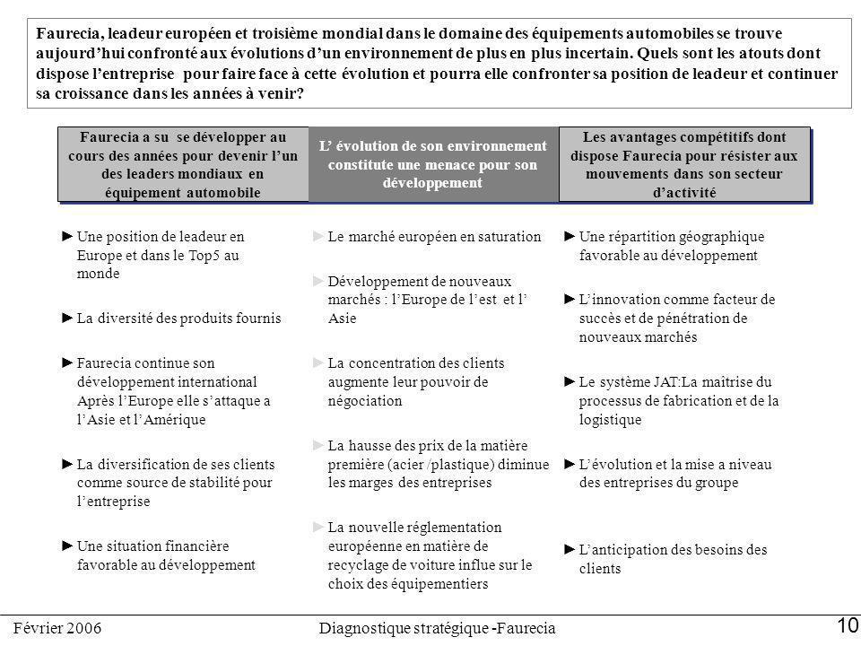 10 Diagnostique stratégique -FaureciaFévrier 2006 Faurecia, leadeur européen et troisième mondial dans le domaine des équipements automobiles se trouv