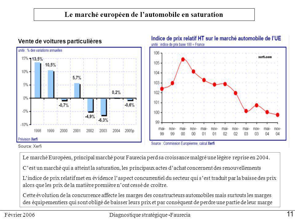 Le marché européen de lautomobile en saturation Le marché Européen, principal marché pour Faurecia perd sa croissance malgré une légère reprise en 200