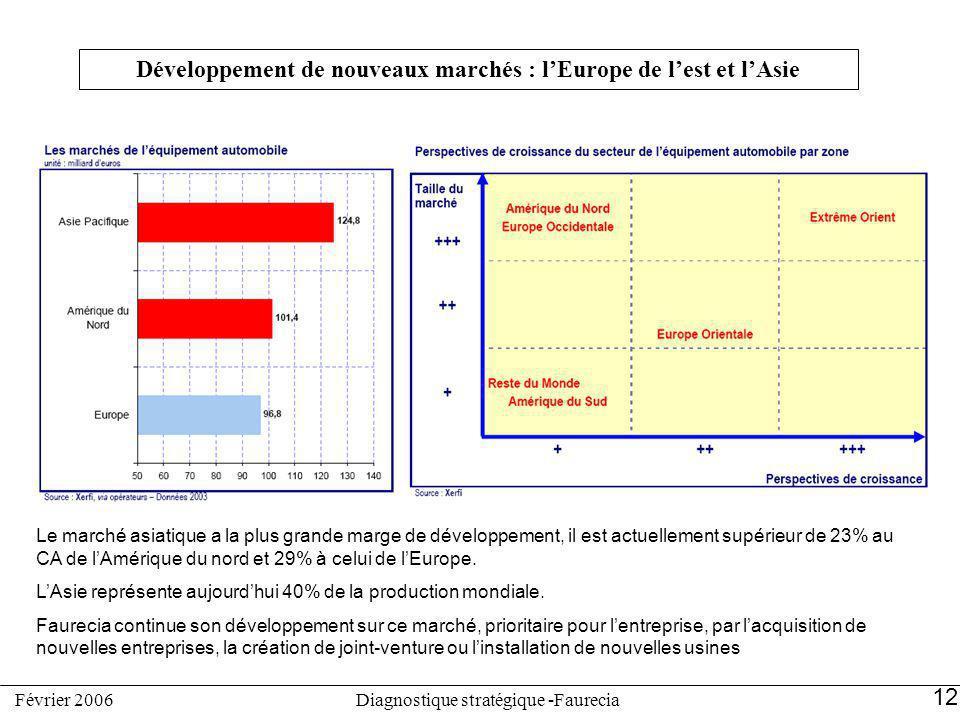 Développement de nouveaux marchés : lEurope de lest et lAsie Le marché asiatique a la plus grande marge de développement, il est actuellement supérieu