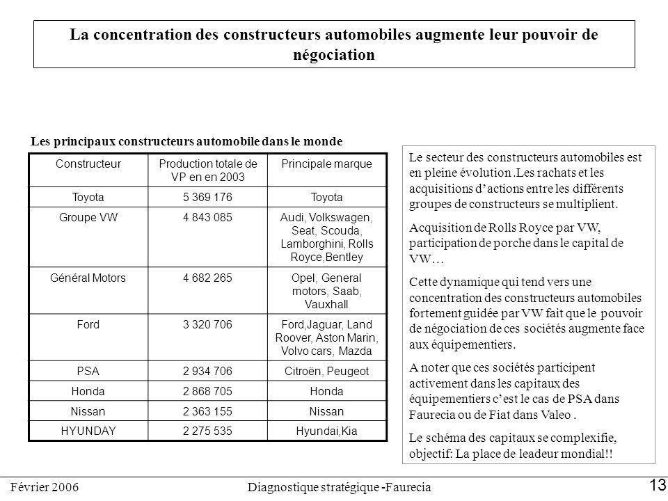 La concentration des constructeurs automobiles augmente leur pouvoir de négociation ConstructeurProduction totale de VP en en 2003 Principale marque T