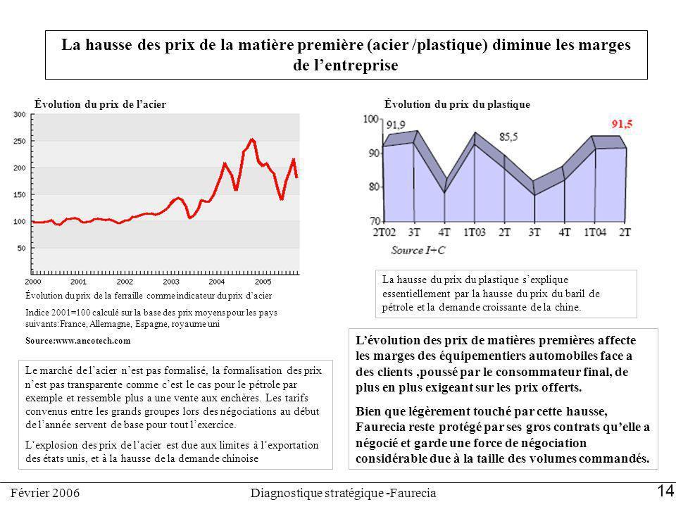 Évolution du prix de lacier Évolution du prix de la ferraille comme indicateur du prix dacier Indice 2001=100 calculé sur la base des prix moyens pour