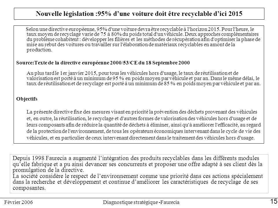 Nouvelle législation :95% dune voiture doit être recyclable dici 2015 Selon une directive européenne, 95% d'une voiture devra être recyclable à l'hori
