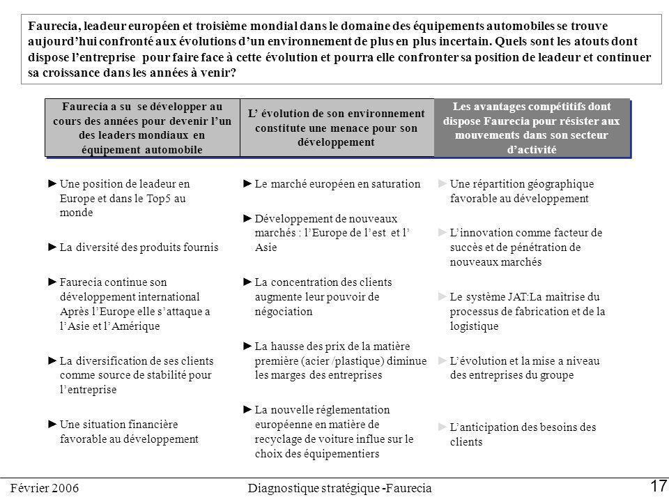 17 Diagnostique stratégique -FaureciaFévrier 2006 Faurecia, leadeur européen et troisième mondial dans le domaine des équipements automobiles se trouv