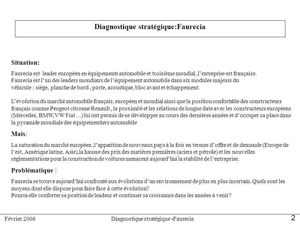 Diagnostique stratégique:Faurecia Situation: Faurecia est leader européen en équipements automobile et troisième mondial,lentreprise est française. Fa