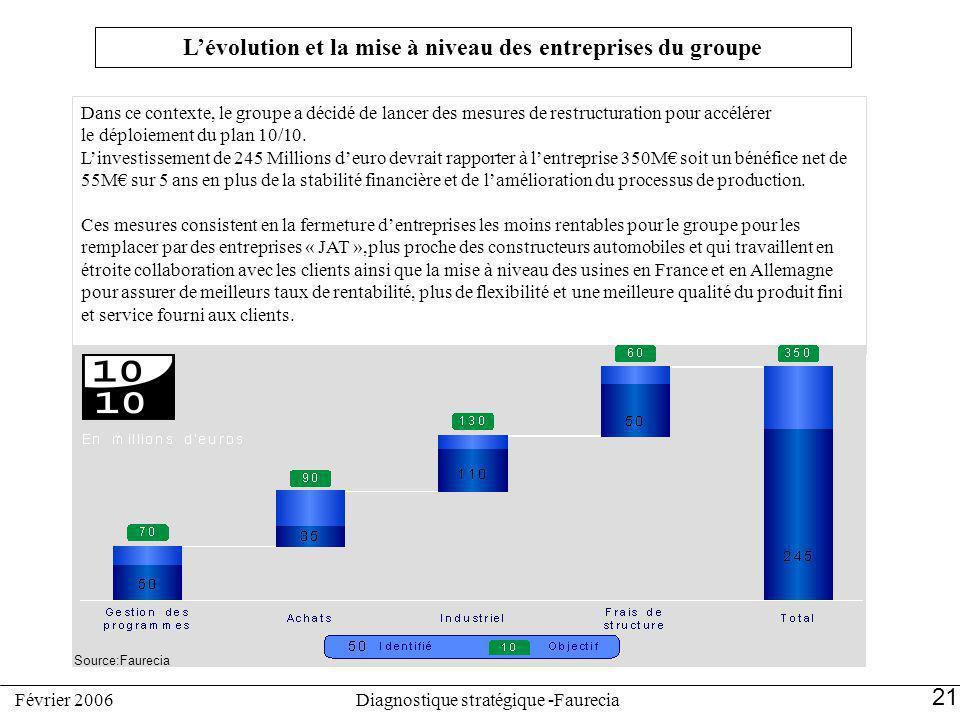 Lévolution et la mise à niveau des entreprises du groupe Dans ce contexte, le groupe a décidé de lancer des mesures de restructuration pour accélérer