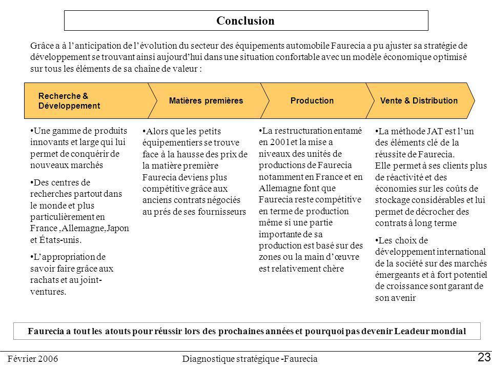 Vente & DistributionProductionMatières premières Recherche & Développement Conclusion Grâce a à lanticipation de lévolution du secteur des équipements