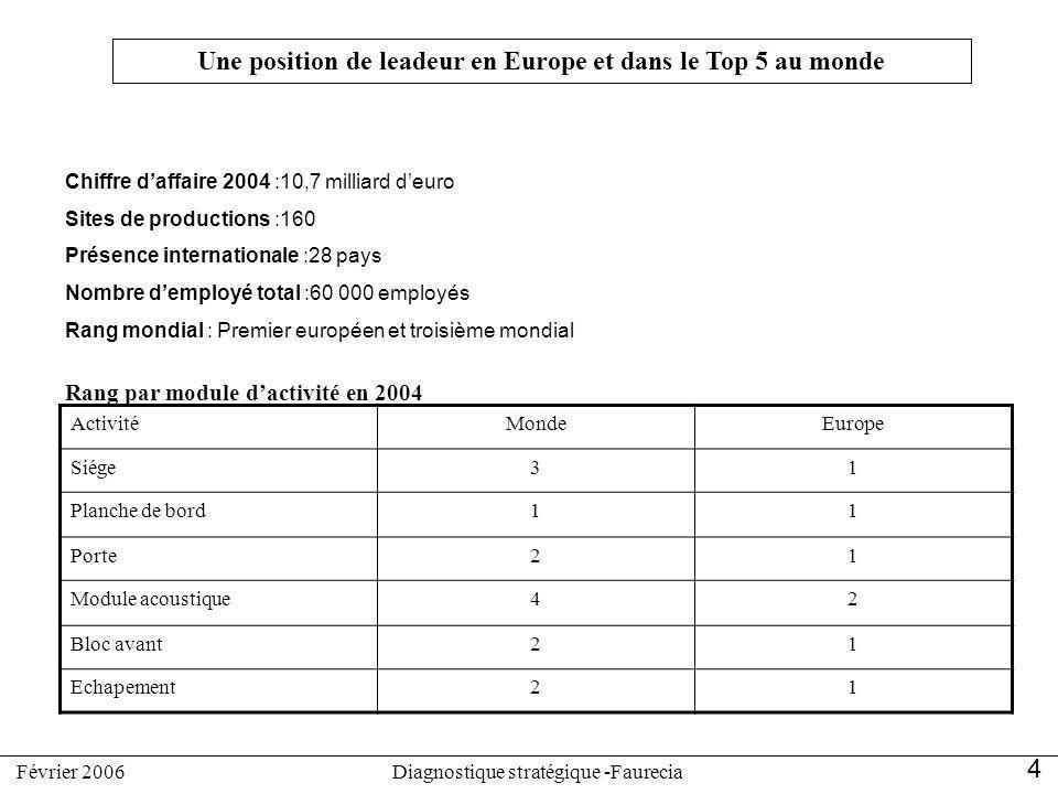 Une position de leadeur en Europe et dans le Top 5 au monde ActivitéMondeEurope Siége31 Planche de bord11 Porte21 Module acoustique42 Bloc avant21 Ech