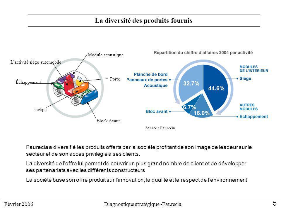 Porte Lactivité siége automobile Block Avant Module acoustique Échappement cockpit La diversité des produits fournis Faurecia a diversifié les produit