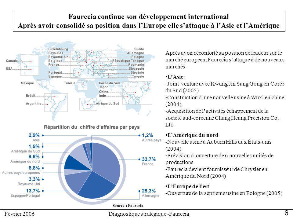 Faurecia continue son développement international Après avoir consolidé sa position dans lEurope elle sattaque à lAsie et lAmérique Après avoir réconf
