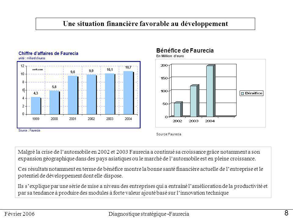 Malgré la crise de lautomobile en 2002 et 2003 Faurecia a continué sa croissance grâce notamment a son expansion géographique dans des pays asiatiques