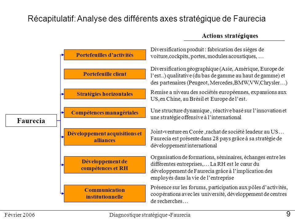 Récapitulatif: Analyse des différents axes stratégique de Faurecia Faurecia Portefeuilles dactivités Stratégies horizontales Compétences managériales