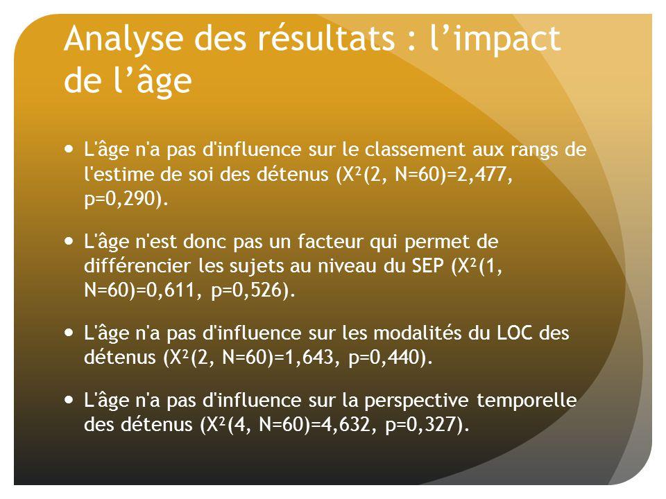 Analyse des résultats : limpact de lâge L âge n a pas d influence sur le classement aux rangs de l estime de soi des détenus (X²(2, N=60)=2,477, p=0,290).